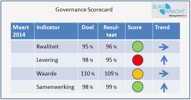 leveranciersmanagement met de governance scorecard
