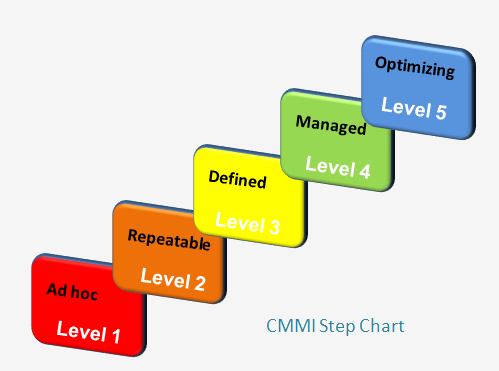 ICT Outsourcing naar India - CMMI Step Chart