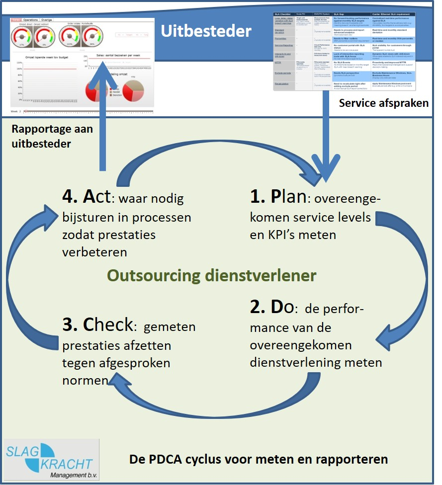 Leveranciersmanagement PDCA cyclus
