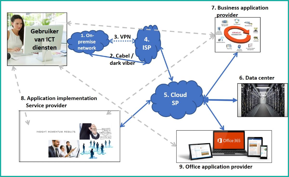 Cloud ICT en Governance MSP