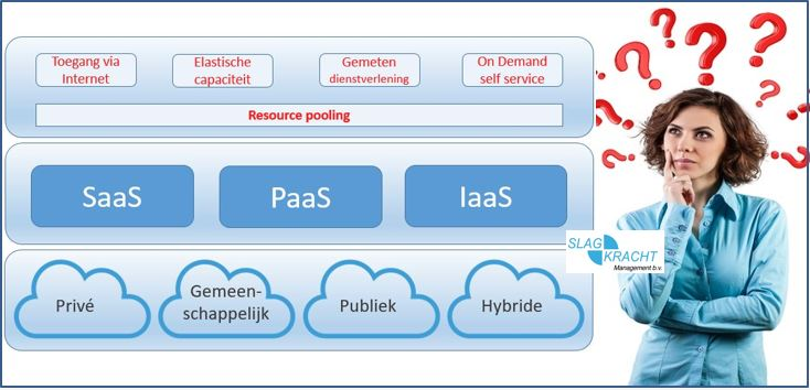 cloud service modellen.head