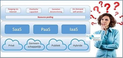 cloud service modellen