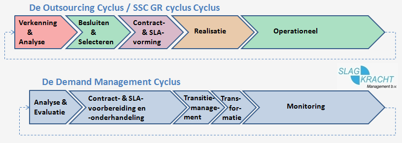 Demand Management cyclus