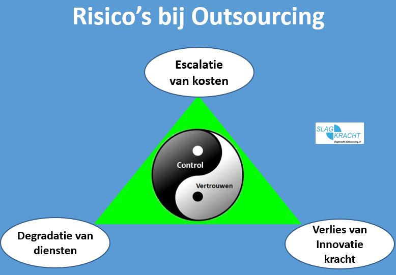 risicos bij outsourcing managen