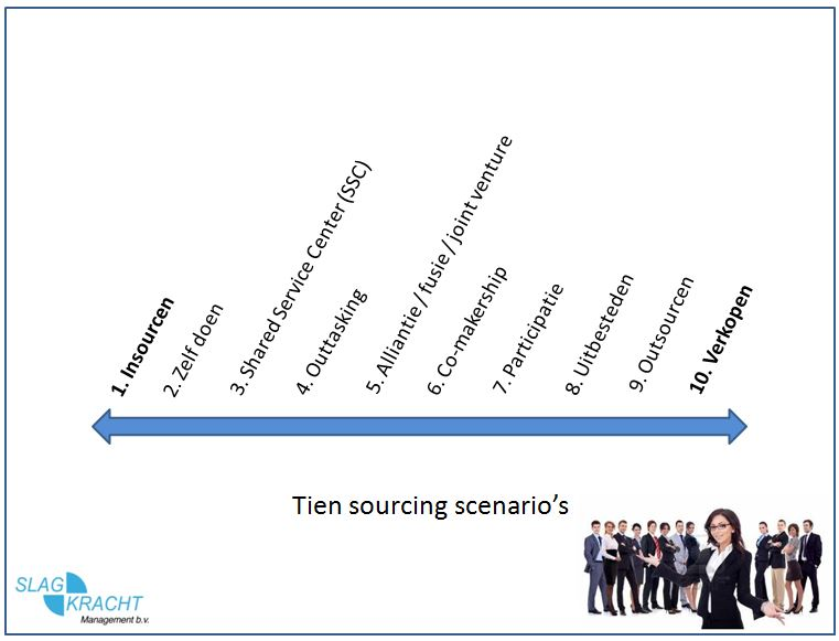 sourcing strategie tien scenarios