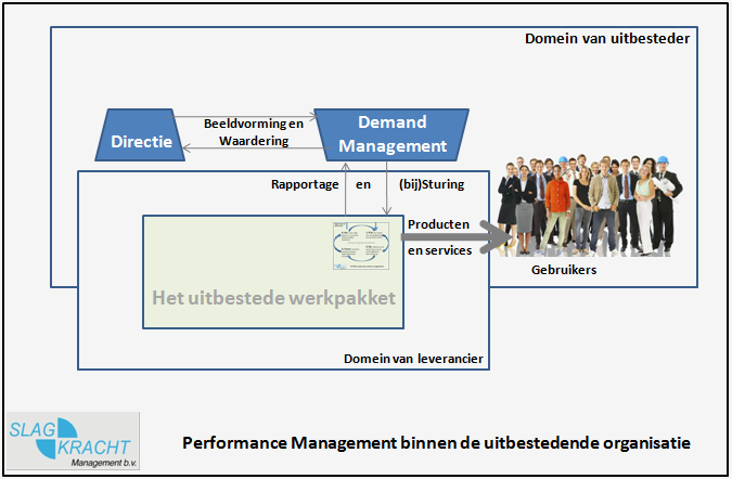 Leveranciersmanagement = Performance management in de uitbestedende organisatie
