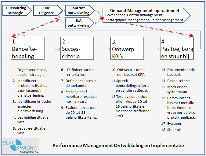Performance management ontwikkeling en implementatie