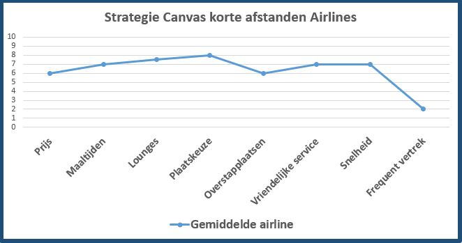 strategie cancas airlines