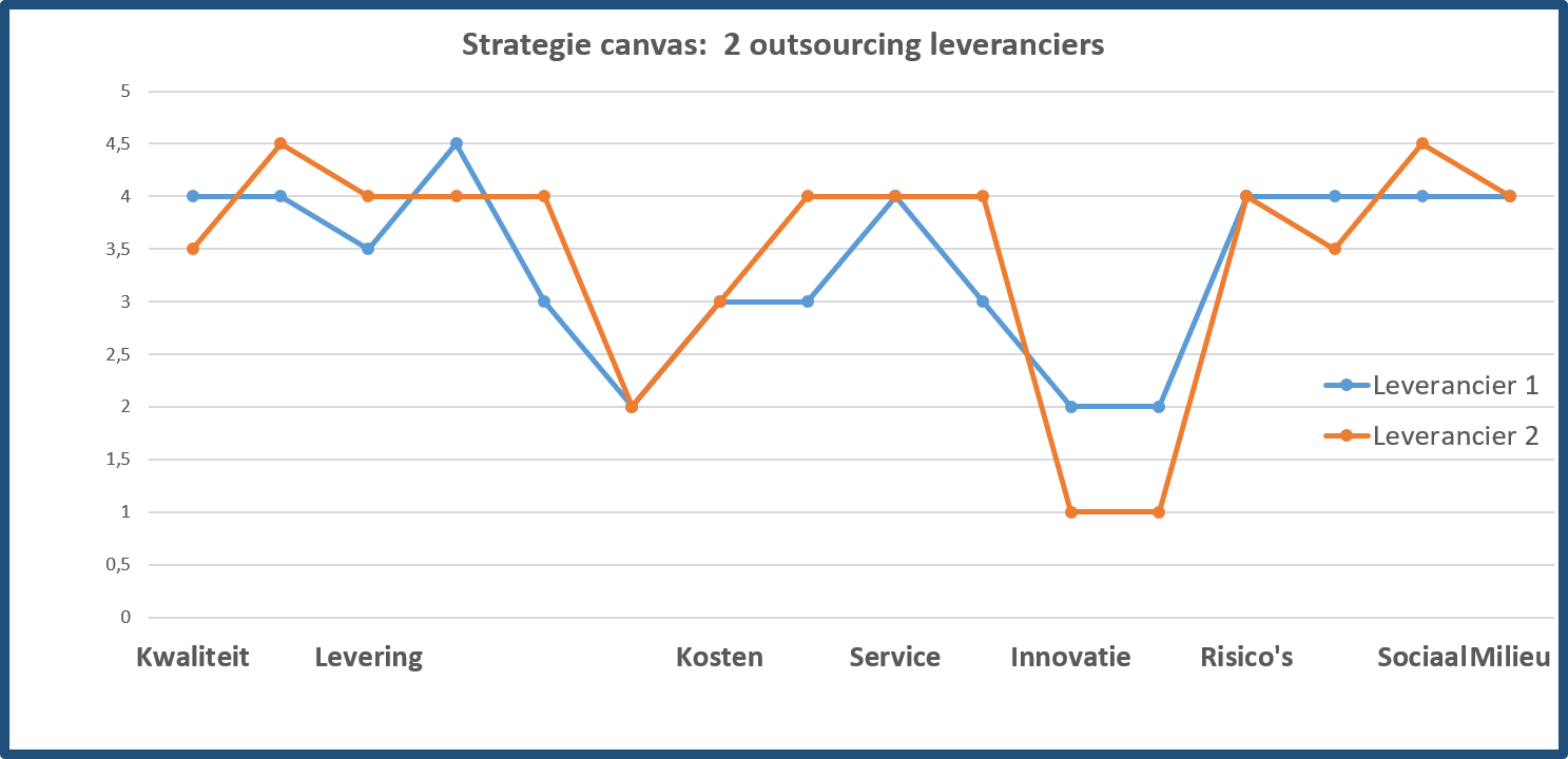 strategie canvas 2 leveranciers
