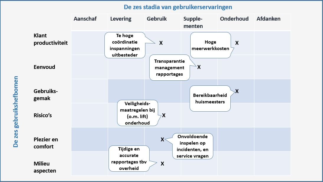 vendor development met een pijnpunten analyse model