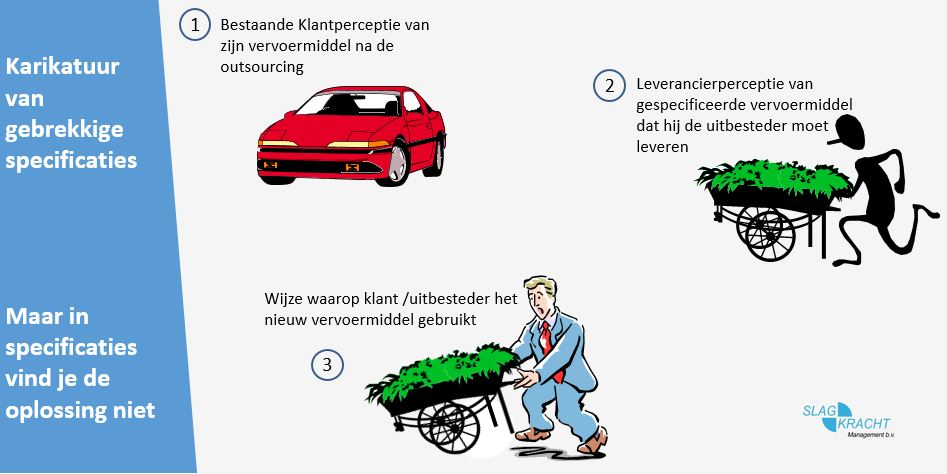 karikatuur van specificaties