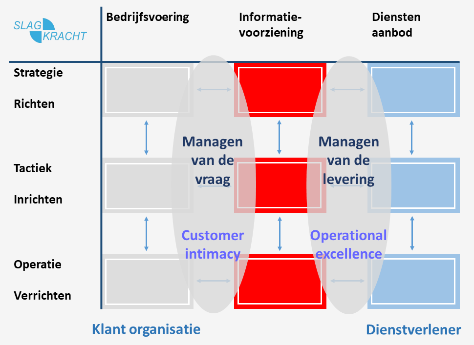 negen vlakken model met demand en supply