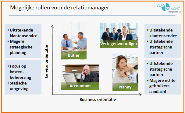 Relatiemanagement rollen