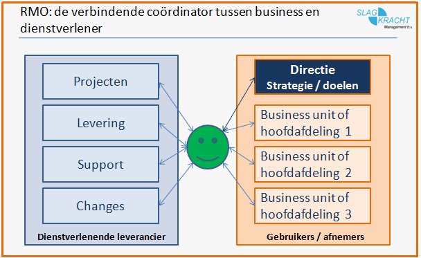 Relatiemanager is spin in het web