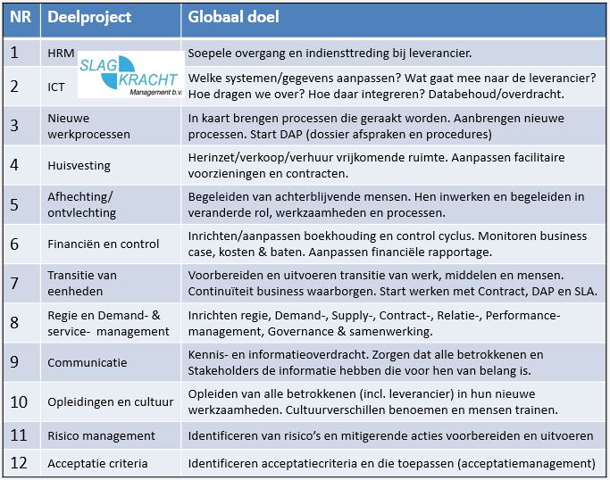 12 deelprojecten TransitieManagement bij Outsourcing