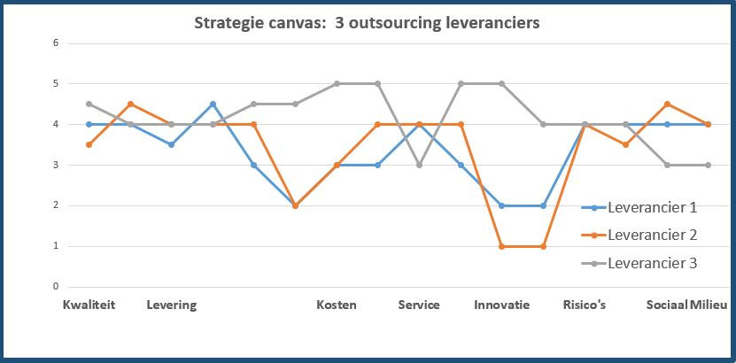 strategie canvas 3 leveranciers
